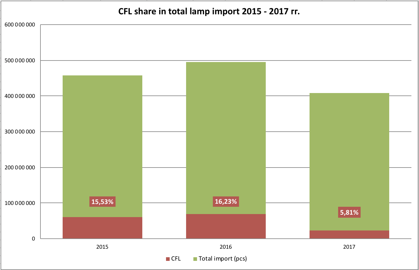 Change in CFLs importation volume for 2015–2017